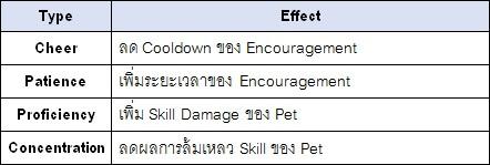 [Elsword] อัพเดตระบบ Pet