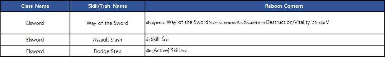 [Elsword] 1st Character Reboot (Elsword, Rena, Eve)