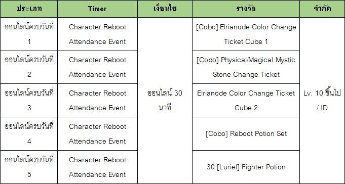 [Elsword] Character Reboot Event 1