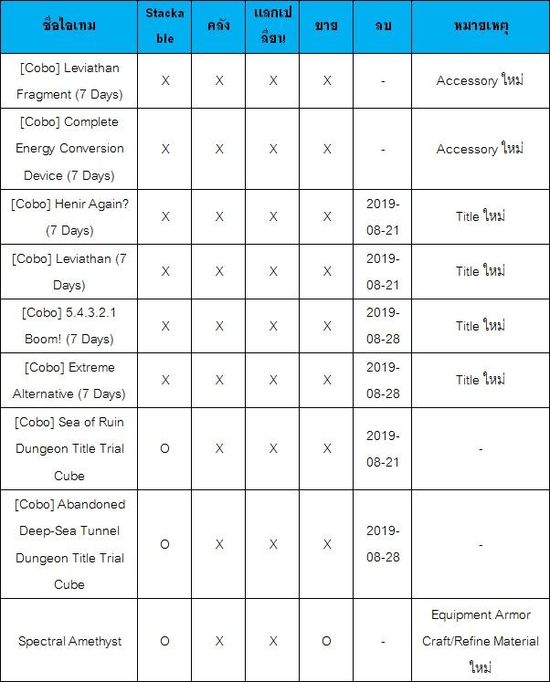 [Elsword] Rigomor Dungeon Update Event 1
