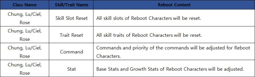 [Elsword] 4th Character Reboot (Chung, Lu/Ciel, Rose)